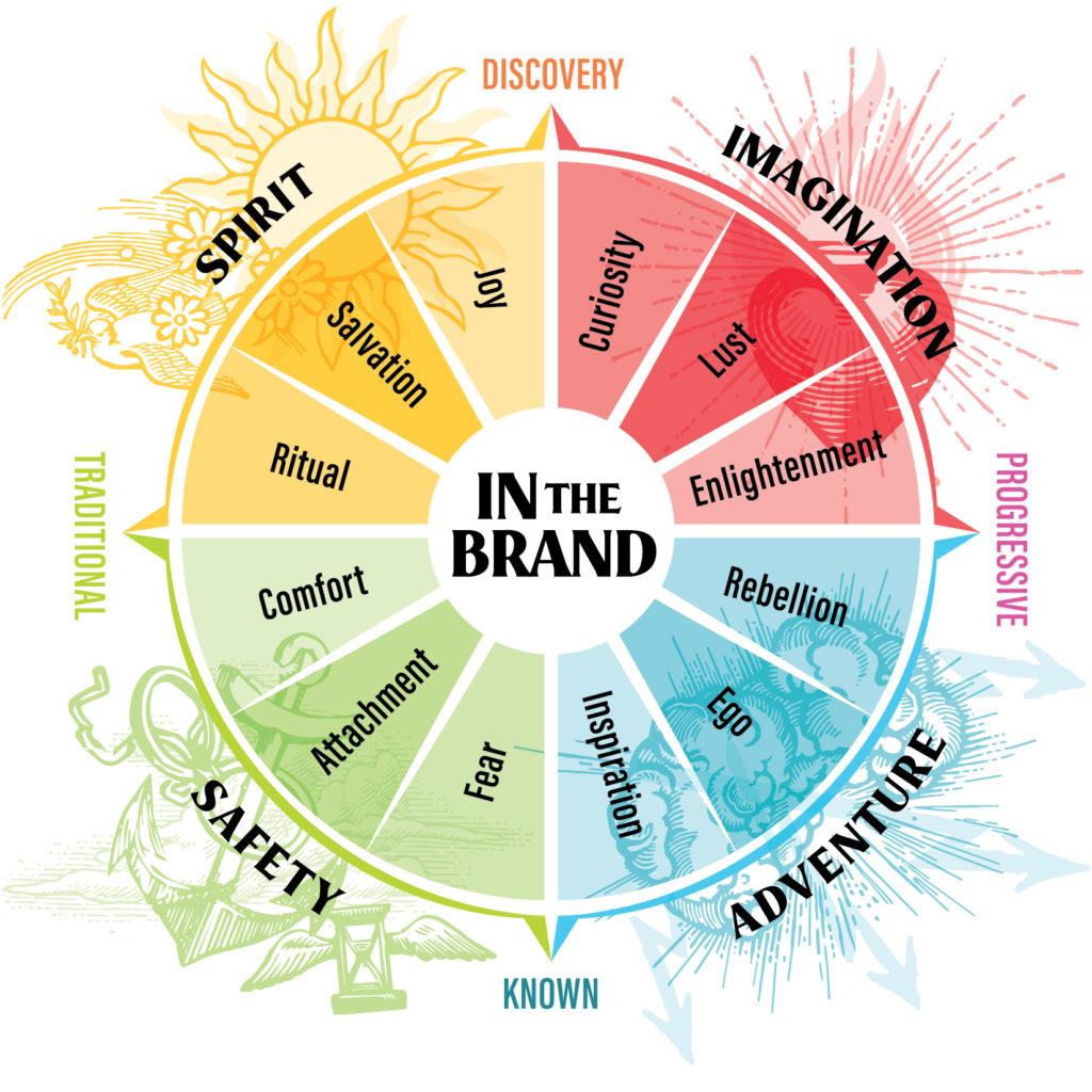 Brand Feel Wheel